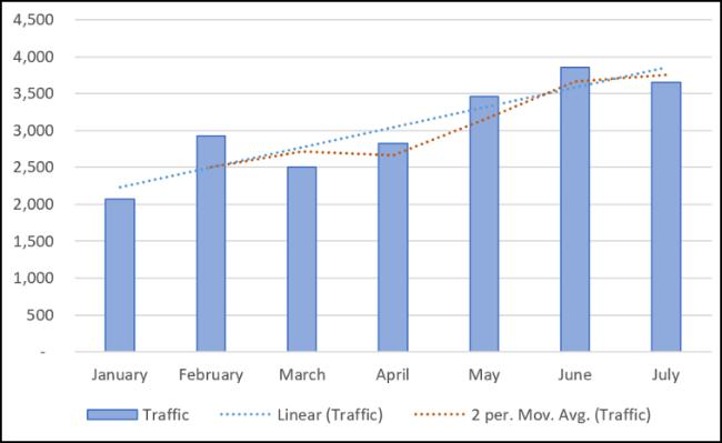 Lineare und gleitende durchschnittliche Trendlinien in einem Diagramm.