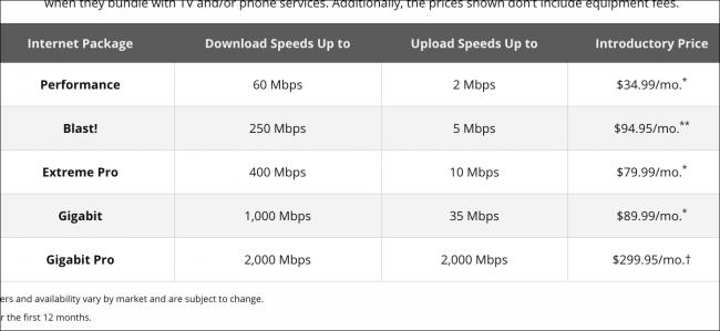 Xfinity Internet-Pläne
