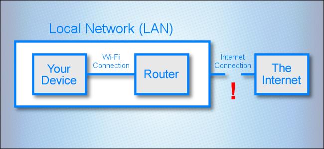 Ein Netzwerkdiagramm, das eine unterbrochene Verbindung zwischen einem lokalen Netzwerk und dem Internet zeigt