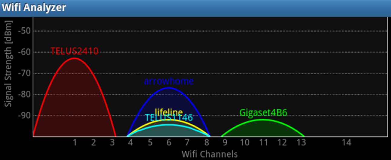 Analysieren und optimieren Sie Ihr drahtloses Netzwerk mit Wi-Fi Analyzer für Android