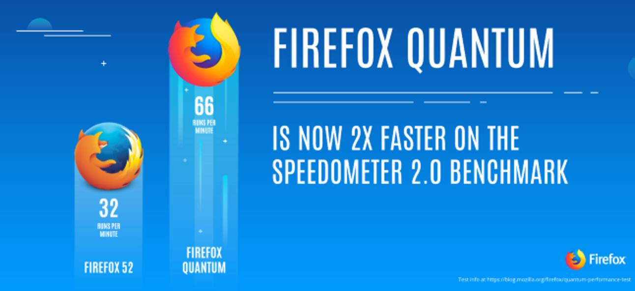 Was ist neu in Firefox Quantum, dem Firefox, auf den Sie gewartet haben?