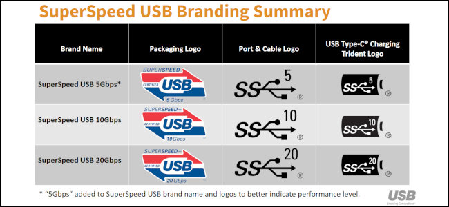 Eine graue und schwarze Tabelle auf weißem Hintergrund, die die Benennungs- und Markenschemata für SuperSpeed USB anzeigt.