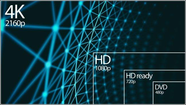 Eine Auflösung von 4K 2160p im Vergleich zu Auflösungen von 1080p, 720p und 480p.