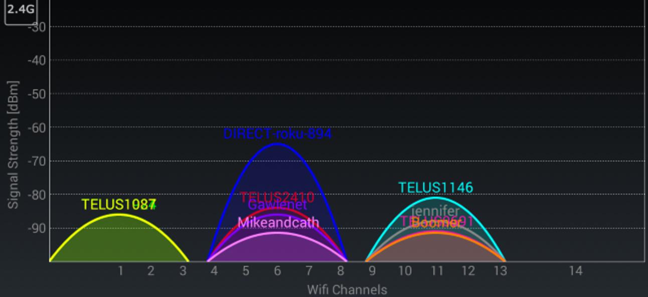 So finden Sie unter jedem Betriebssystem den besten Wi-Fi-Kanal für Ihren Router