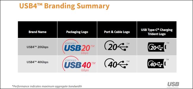 Eine Tabelle mit den Namens- und Branding-Schemata der USB4-Version.
