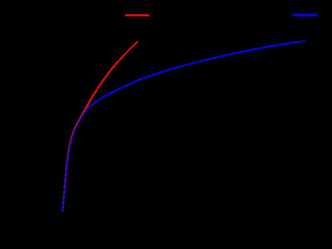 Ein Liniendiagramm zum Vergleich der Signalwerte und des linearen Lichts der SDR-Gammakurve und des Hybrid-Log-Gammas (HLG).