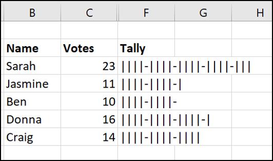 Abgeschlossenes Tally-Diagramm in Excel