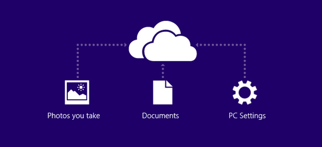 Wie Windows 8.1 SkyDrive Everywhere integriert