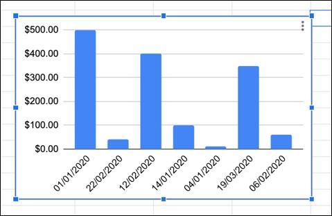 Ein Beispiel für ein Google Sheets-Diagramm mit vertauschten X- und Y-Achsen.