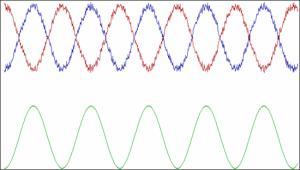 Audio-Wellenlängen