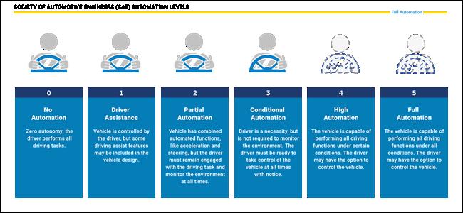 eine Tabelle, die die 6 Ebenen autonomer Fahrzeuge beschreibt
