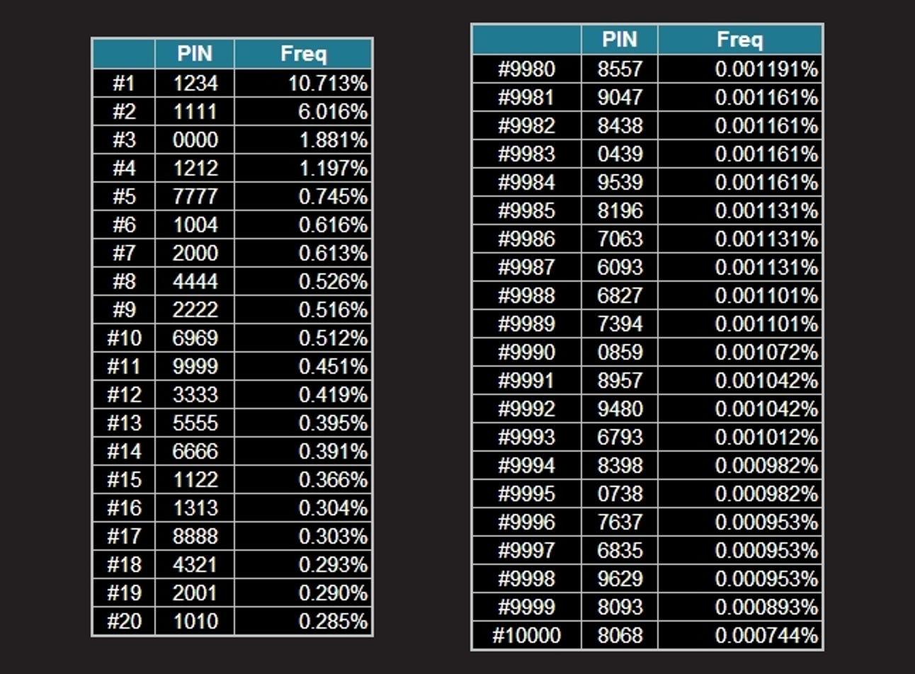 Die am häufigsten und am wenigsten verwendeten 4-stelligen PIN-Nummern [Security Analysis Report]