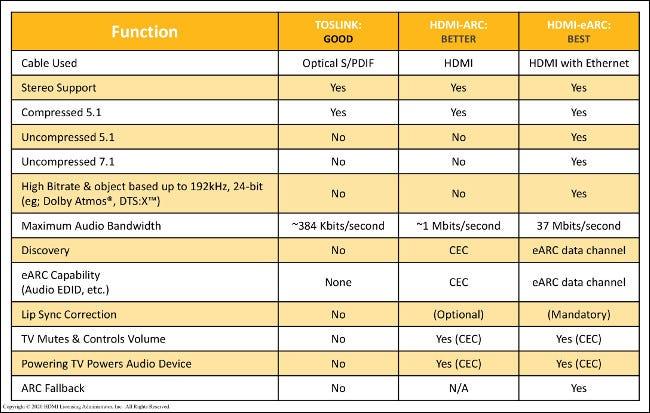 Ein Diagramm zum Vergleich der Funktionsqualität mit TOSLINK, HDMI-ARC und HDMI-eARC.