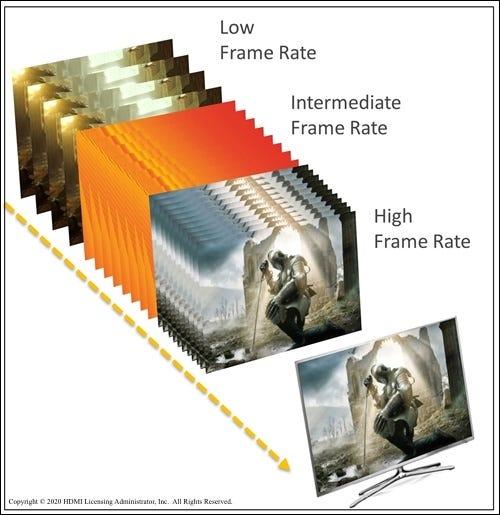 Eine Szene aus einem Spiel mit einer HDMI-VRR-Bildrate im Vergleich zu niedrigen, mittleren und hohen Bildraten.