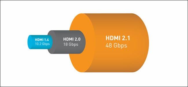 Ein HDMI 1.4, 2.0 und 2.1 Bandbreitenvergleichsdiagramm.