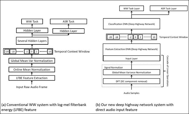 Ein Flussdiagramm der Amazon-Algorithmusschichten.