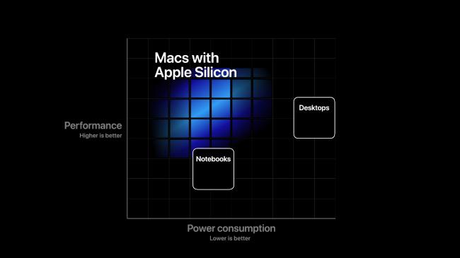 """Ein Diagramm mit den Leistungs- und Leistungsvorteilen von """"Macs mit Apple Silicon."""""""