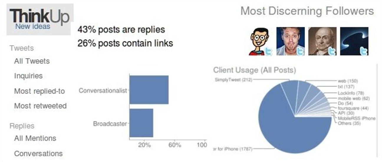 So archivieren, suchen und sehen Sie Ihre Tweet-Statistiken mit ThinkUp