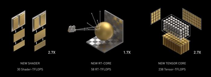 RT- und Tensor-Kernverbesserungen