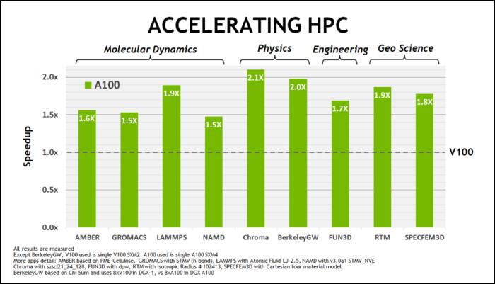 HPC-Leistungsverbesserungen