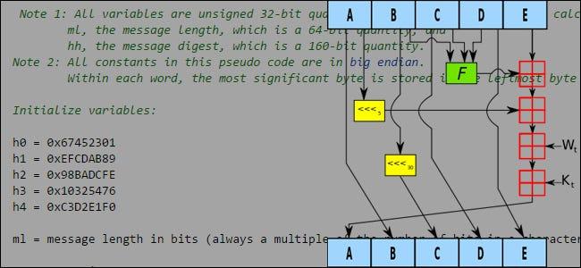 sha-1 mathematische Grafik