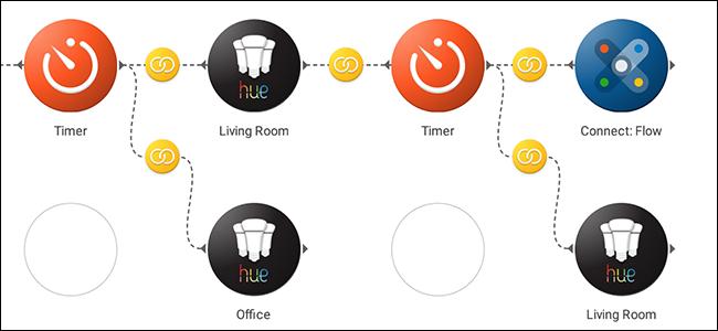 Stringify-Bedienfeld mit komplexer Smarthome-Automatisierungsroutine